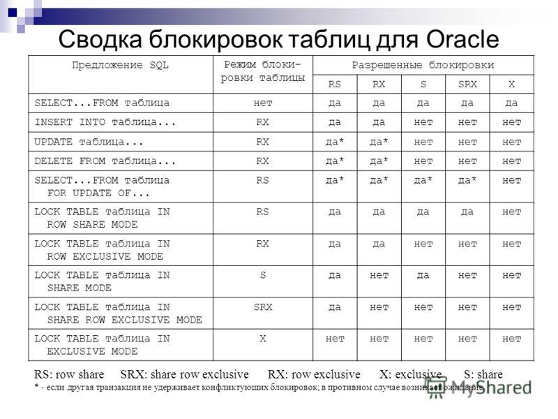Сводка блокировок таблиц для Oracle Предложение SQLРежим блоки- ровки таблицы Разрешенные блокировки RSRXSSRXX SELECT...FROM таблицанетда INSERT INTO таблица...RXда нет UPDATE таблица...RXда* нет DELETE FROM таблица...RXда* нет SELECT...FROM таблица