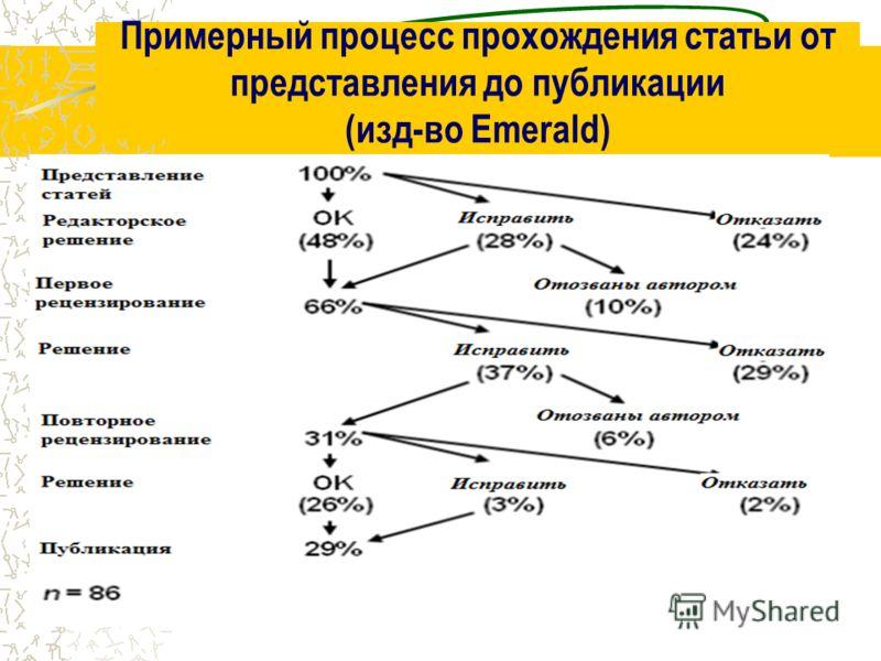 Примерный процесс прохождения статьи от представления до публикации (изд-во Emerald)
