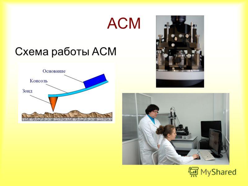 АСМ Схема работы АСМ