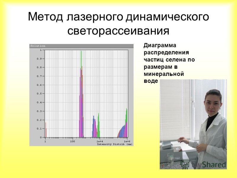 Метод лазерного динамического светорассеивания Диаграмма распределения частиц селена по размерам в минеральной воде