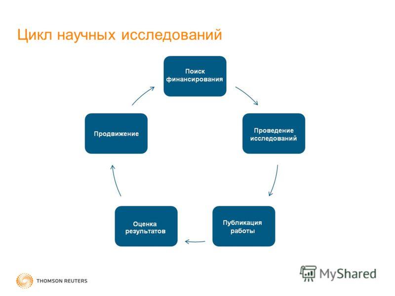 Цикл научных исследований