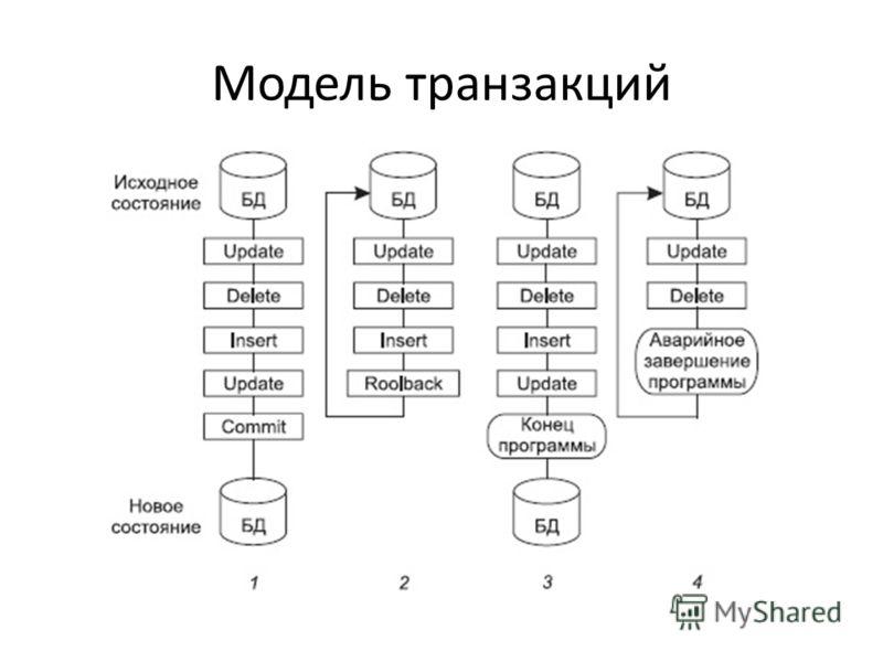 Модель транзакций