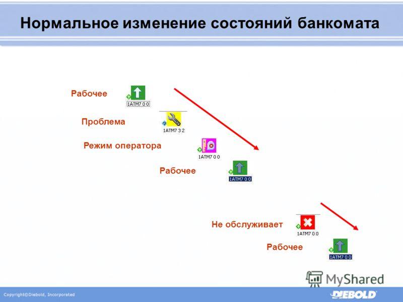 Нормальное изменение состояний банкомата Проблема Режим оператора Рабочее Не обслуживает Рабочее