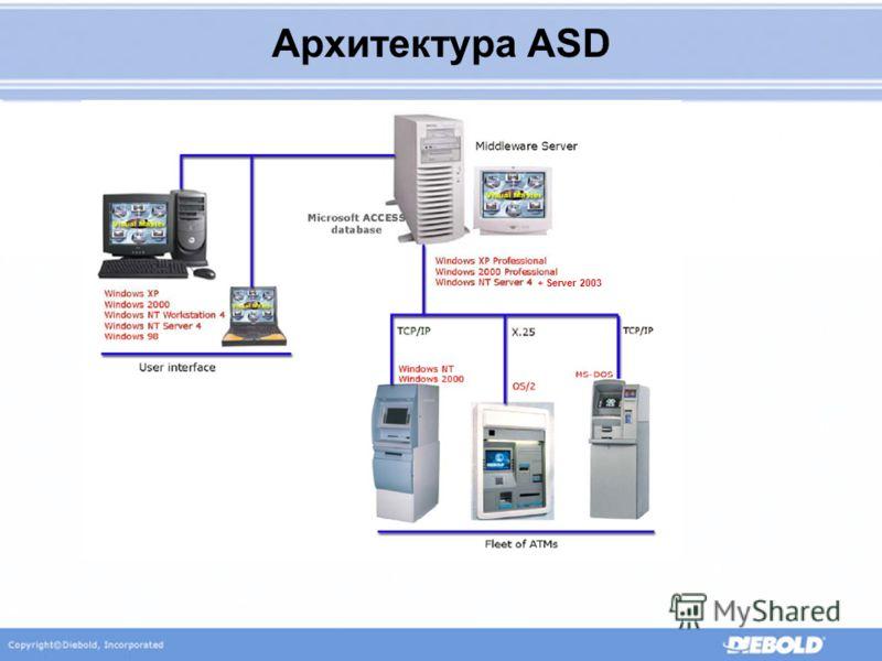 Архитектура ASD + Server 2003