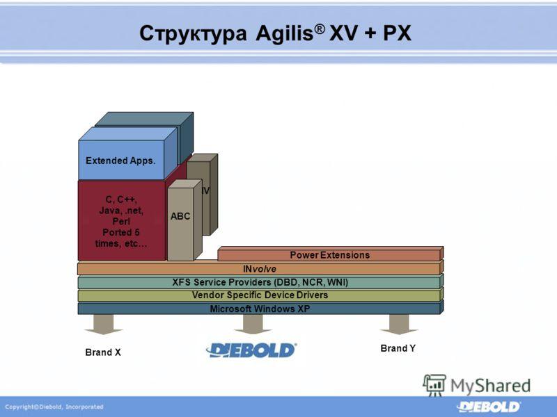 Структура Agilis ® XV + PX Microsoft Windows XP Vendor Specific Device Drivers XFS Service Providers (DBD, NCR, WNI) INvolve Power Extensions 91X Core C, C++, Java,.net, Perl Ported 5 times, etc… EMV ABC NDx Application Layer Extended Apps. Brand X B