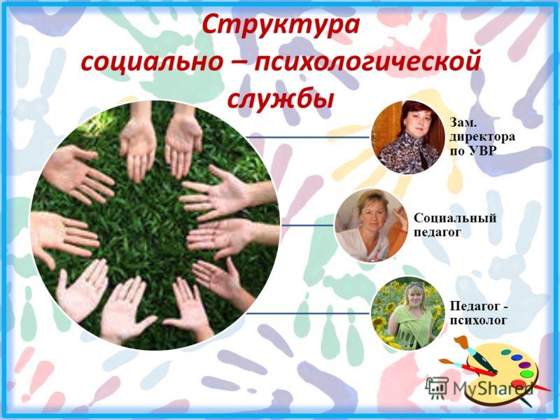 Структура социально – психологической службы Зам. директора по УВР Социальный педагог Педагог - психолог