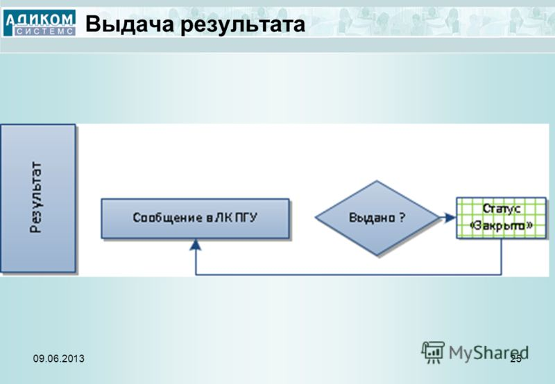 Выдача результата 09.06.201325