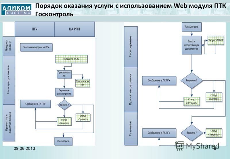 Порядок оказания услуги с использованием Web модуля ПТК Госконтроль 09.06.20136