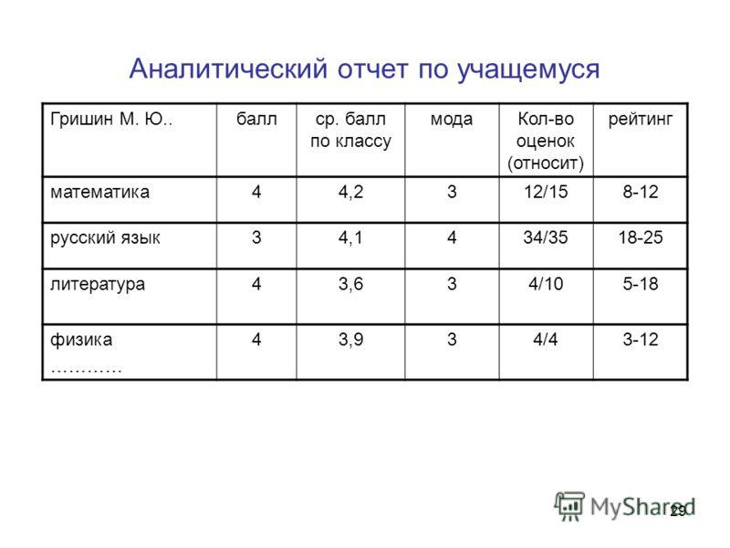 29 Аналитический отчет по учащемуся Гришин М. Ю..баллср. балл по классу модаКол-во оценок (относит) рейтинг математика44,2312/158-12 русский язык34,1434/3518-25 литература43,634/105-18 физика ………… 43,934/43-12