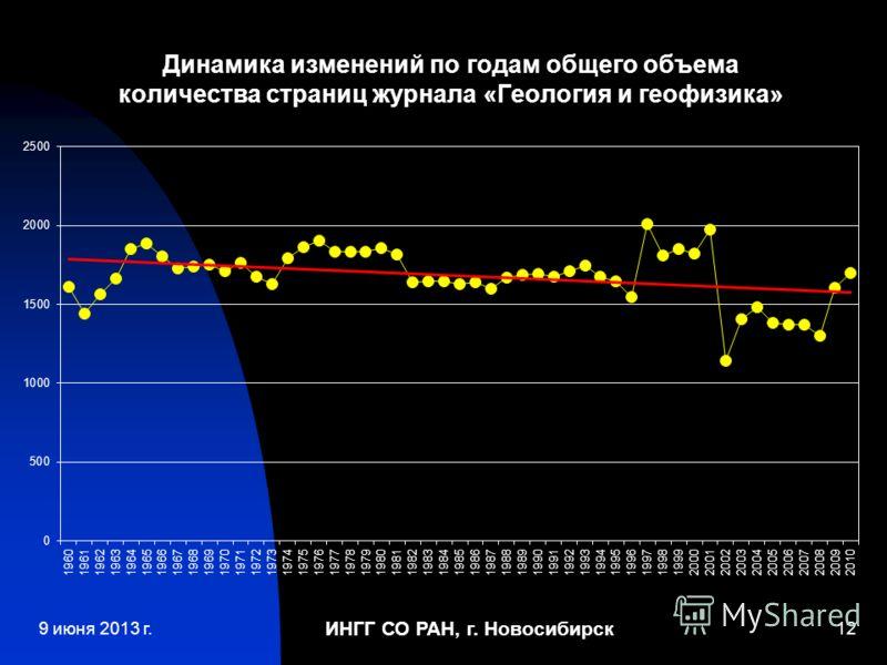 ИНГГ СО РАН, г. Новосибирск 12 Динамика изменений по годам общего объема количества страниц журнала «Геология и геофизика» 9 июня 2013 г.
