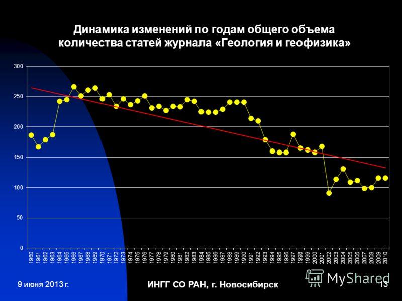 ИНГГ СО РАН, г. Новосибирск 13 Динамика изменений по годам общего объема количества статей журнала «Геология и геофизика» 9 июня 2013 г.