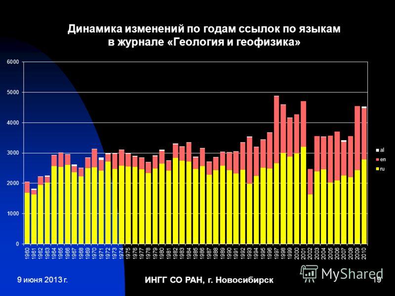 ИНГГ СО РАН, г. Новосибирск 19 Динамика изменений по годам ссылок по языкам в журнале «Геология и геофизика» 9 июня 2013 г.