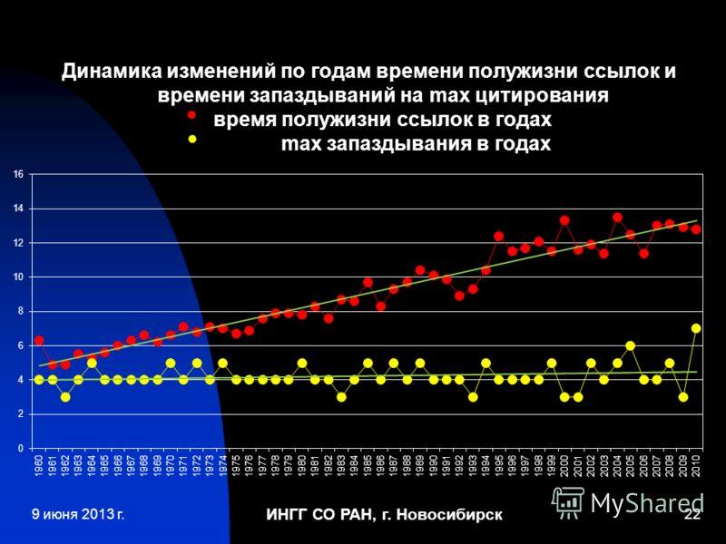 ИНГГ СО РАН, г. Новосибирск 22 Динамика изменений по годам времени полужизни ссылок и времени запаздываний на max цитирования время полужизни ссылок в годах max запаздывания в годах 9 июня 2013 г.