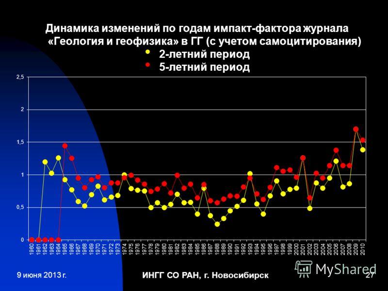 ИНГГ СО РАН, г. Новосибирск 27 Динамика изменений по годам импакт-фактора журнала «Геология и геофизика» в ГГ (с учетом самоцитирования) 2-летний период 5-летний период 9 июня 2013 г.