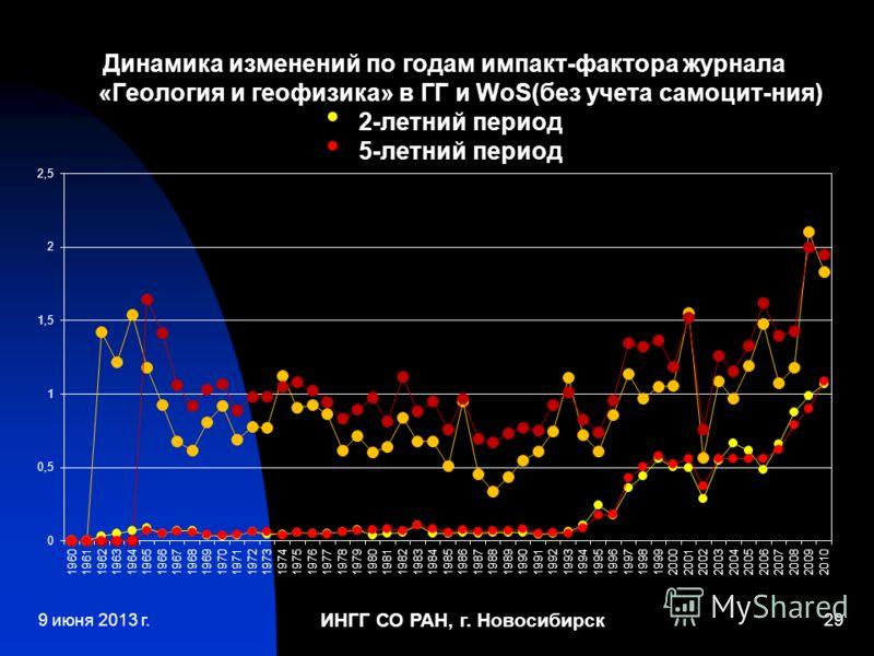 ИНГГ СО РАН, г. Новосибирск 29 Динамика изменений по годам импакт-фактора журнала «Геология и геофизика» в ГГ и WoS(без учета самоцит-ния) 2-летний период 5-летний период 9 июня 2013 г.