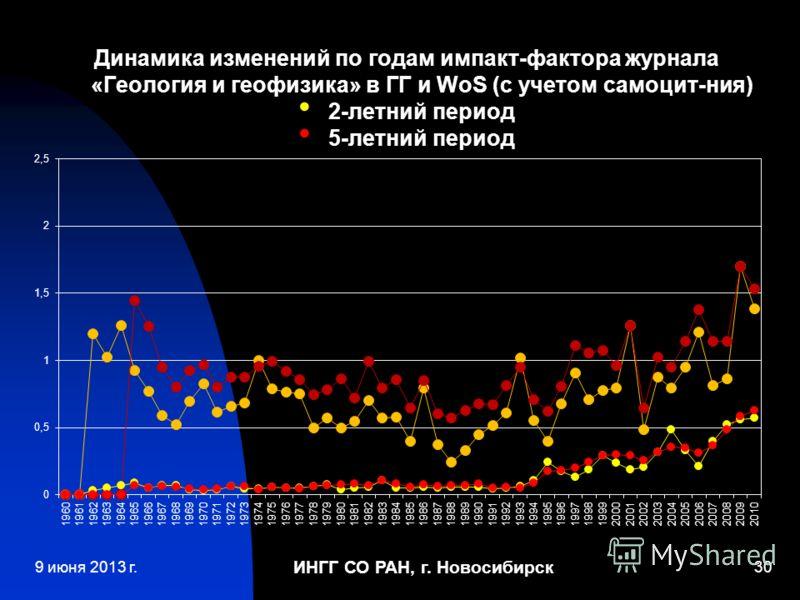 ИНГГ СО РАН, г. Новосибирск 30 Динамика изменений по годам импакт-фактора журнала «Геология и геофизика» в ГГ и WoS (с учетом самоцит-ния) 2-летний период 5-летний период 9 июня 2013 г.