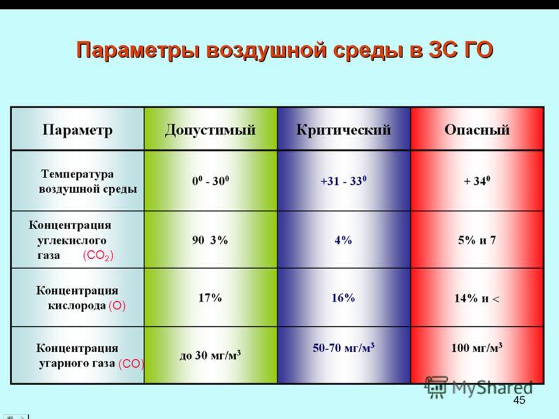 (СО 2 ) (О) (СО)