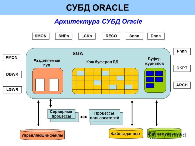 СУБД ORACLE Архитектура СУБД Oracle Управляющие файлы Файлы журналовФайлы данных Серверные процессы Процессы пользователей Разделяемый пул Кэш буферов БД Буфер журналов SGA LGWR DBWR PMON SMONSNPnLCKnRECOSnnnDnnn Pnnn CKPT ARCH