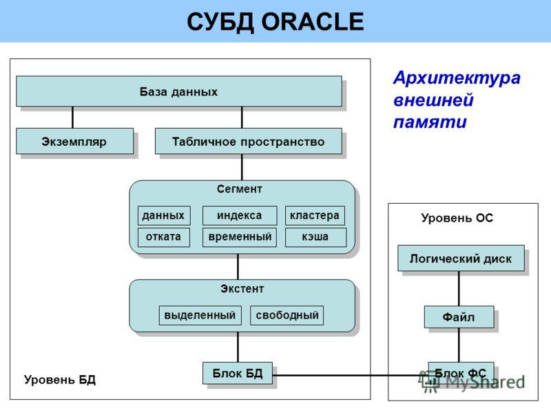 СУБД ORACLE Архитектура внешней памяти Сегмент данных отката индекса временный кластера кэша выделенныйсвободный Экстент База данных Табличное пространство Блок БД Блок ФС Файл Логический диск Экземпляр Уровень ОС Уровень БД