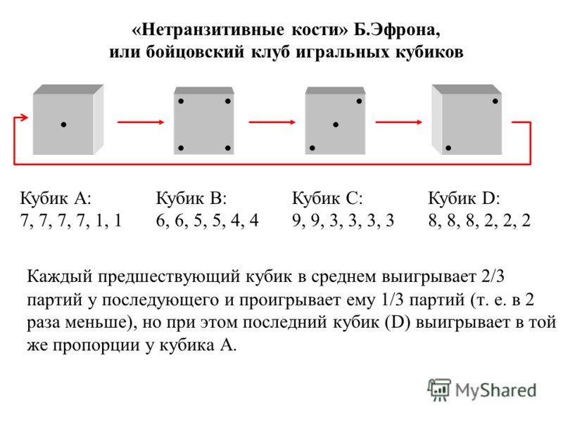Каждый предшествующий кубик в среднем выигрывает 2/3 партий у последующего и проигрывает ему 1/3 партий (т. е. в 2 раза меньше), но при этом последний кубик (D) выигрывает в той же пропорции у кубика А. Кубик А: 7, 7, 7, 7, 1, 1 Кубик В: 6, 6, 5, 5,