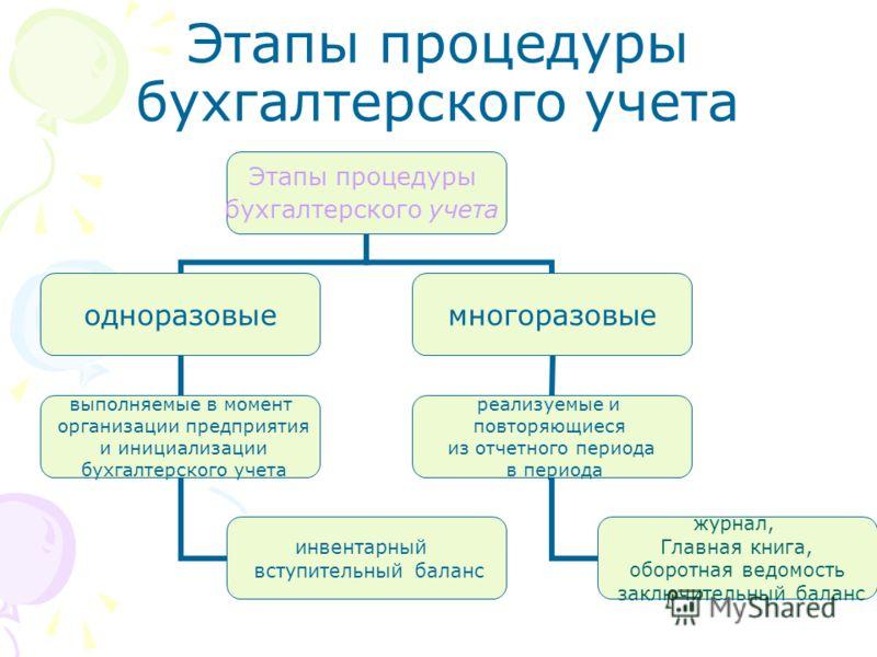 Этапы процедуры бухгалтерского учета Этапы процедуры бухгалтерского учета одноразовые выполняемые в момент организации предприятия и инициализации бухгалтерского учета инвентарный вступительный баланс многоразовые реализуемые и повторяющиеся из отчет