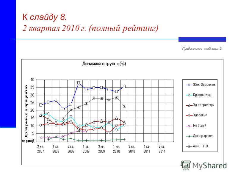 К слайду 8. 2 квартал 2010 г. (полный рейтинг) Продолжение таблицы 6.