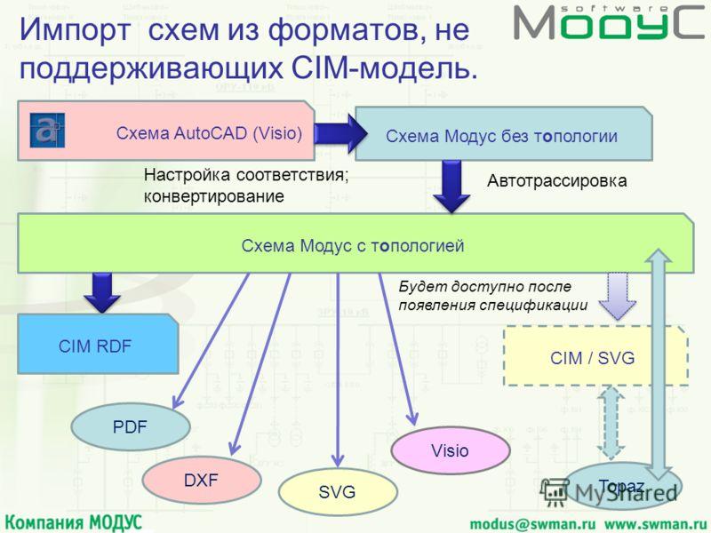 Импорт схем из форматов, не поддерживающих CIM-модель. Схема AutoCAD (Visio) Схема Модус без топологии Настройка соответствия; конвертирование Схема Модус с топологией Автотрассировка CIM RDF CIM / SVG Будет доступно после появления спецификации Visi