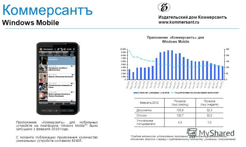 Приложение «Коммерсантъ» для Windows Mobile Коммерсантъ Windows Mobile *Средняя активность использования приложения - соотношение среднемесячного количества запросов к серверу к среднемесячному количеству уникальных пользователей. Приложение «Коммерс