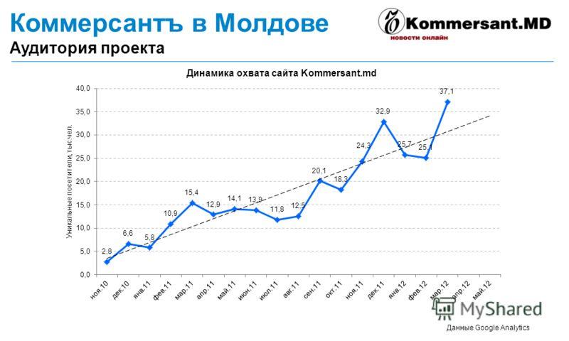 Коммерсантъ в Молдове Аудитория проекта Данные Google Analytics