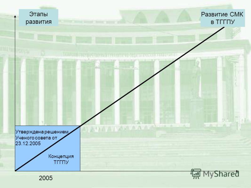 Концепция ТГГПУ Развитие СМК в ТГГПУ Этапы развития 2005 Утверждена решением Ученого совета от 23.12.2005