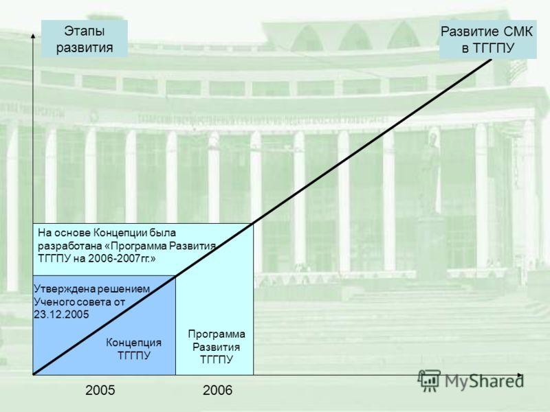 Концепция ТГГПУ Программа Развития ТГГПУ Развитие СМК в ТГГПУ Этапы развития 20052006 Утверждена решением Ученого совета от 23.12.2005 На основе Концепции была разработана «Программа Развития ТГГПУ на 2006-2007гг.»