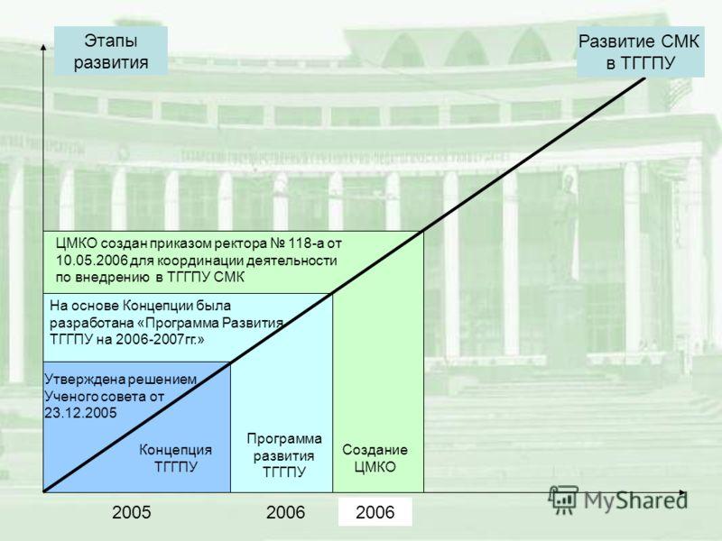 Концепция ТГГПУ Программа развития ТГГПУ Создание ЦМКО Развитие СМК в ТГГПУ Этапы развития 20052006 Утверждена решением Ученого совета от 23.12.2005 На основе Концепции была разработана «Программа Развития ТГГПУ на 2006-2007гг.» ЦМКО создан приказом