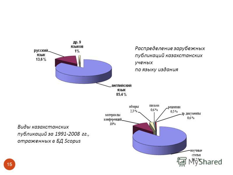 15 Виды казахстанских публикаций за 1991-2008 гг., отраженных в БД Scopus Распределение зарубежных публикаций казахстанских ученых по языку издания