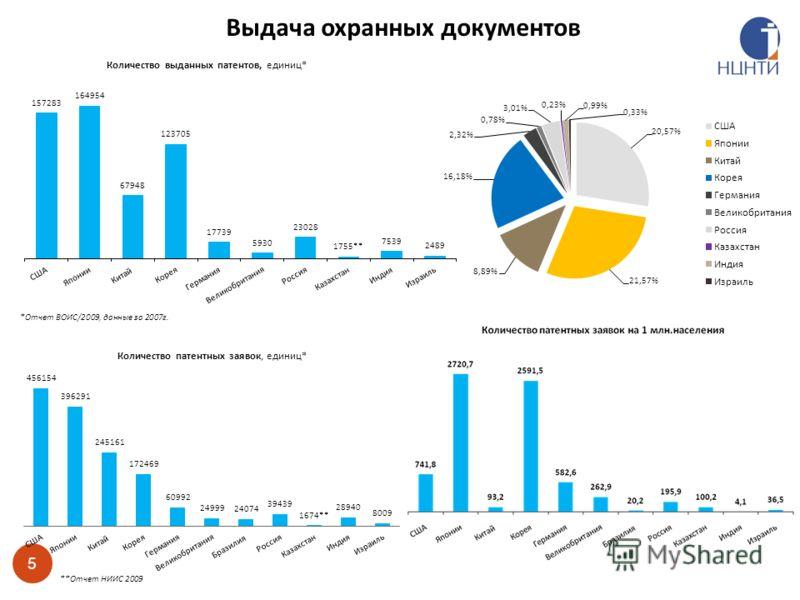 5 Выдача охранных документов **Отчет НИИС 2009