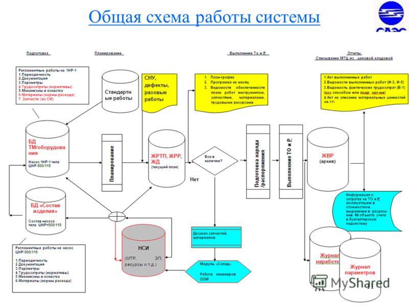 11 Общая схема работы системы