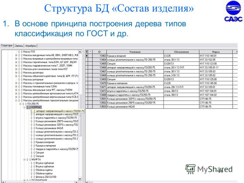 16 Структура БД «Состав изделия» 1.В основе принципа построения дерева типов классификация по ГОСТ и др.
