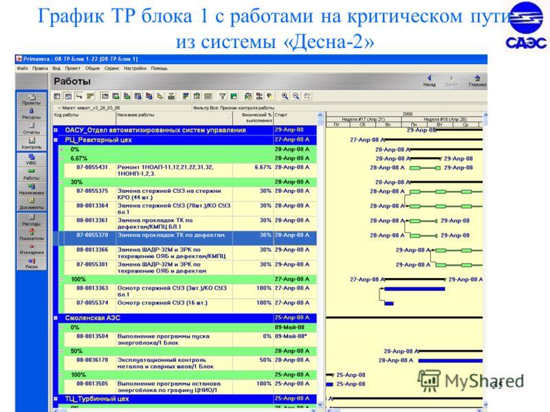 35 График ТР блока 1 с работами на критическом пути из системы «Десна-2»
