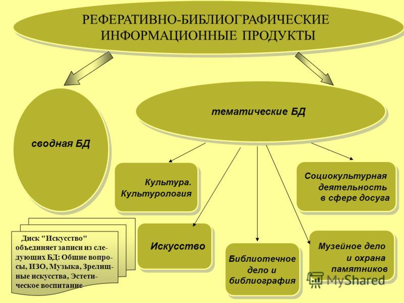 5 База данных реферативно- библиографической информации формируется с 1982 г. БД не имеет аналогов в России. Cодержит описания отечественных и зарубежных книг, статей из сериальных изданий и сборников, неопубликованные документы и депонированные науч