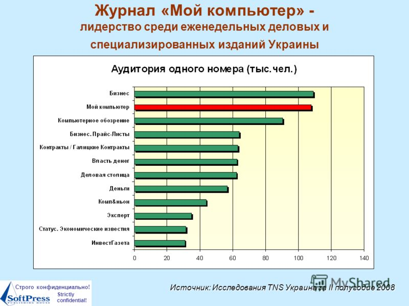 Строго конфиденциально! Strictly confidential! Журнал «Мой компьютер» - лидерство среди еженедельных деловых и специализированных изданий Украины Источник: Исследования TNS Украина за II полугодие 2008