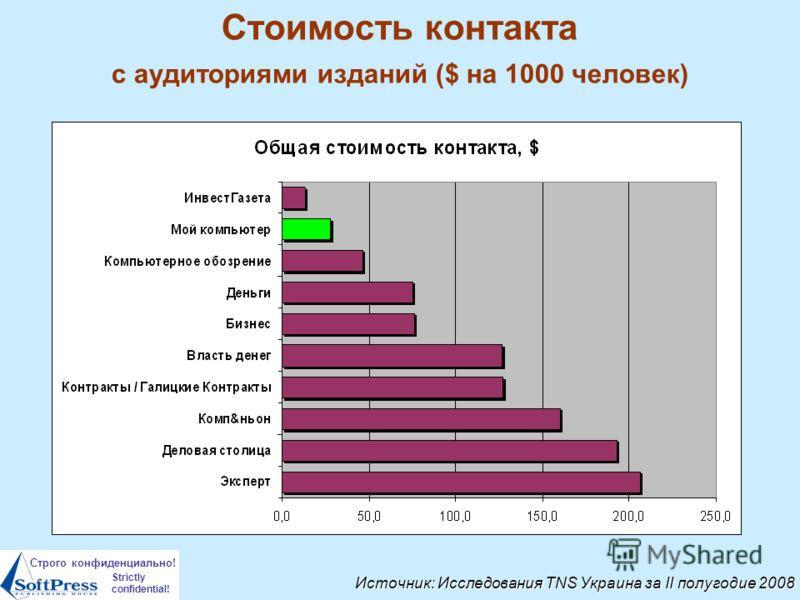 Строго конфиденциально! Strictly confidential! Стоимость контакта с аудиториями изданий ($ на 1000 человек) Источник: Исследования TNS Украина за II полугодие 2008
