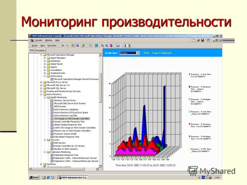 Мониторинг производительности