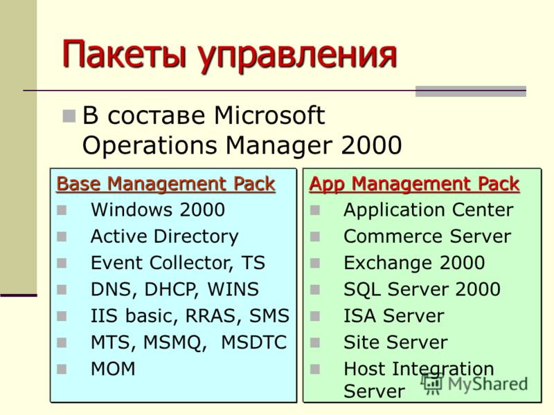 Пакеты управления В составе Microsoft Operations Manager 2000 Base Management Pack Windows 2000 Active Directory Event Collector, TS DNS, DHCP, WINS IIS basic, RRAS, SMS MTS, MSMQ, MSDTC MOM App Management Pack Application Center Commerce Server Exch