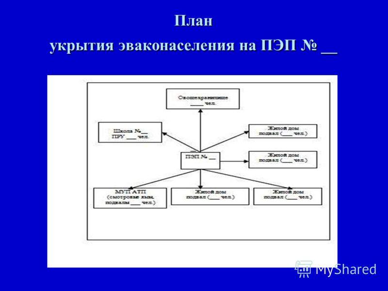 План укрытия эваконаселения на ПЭП __