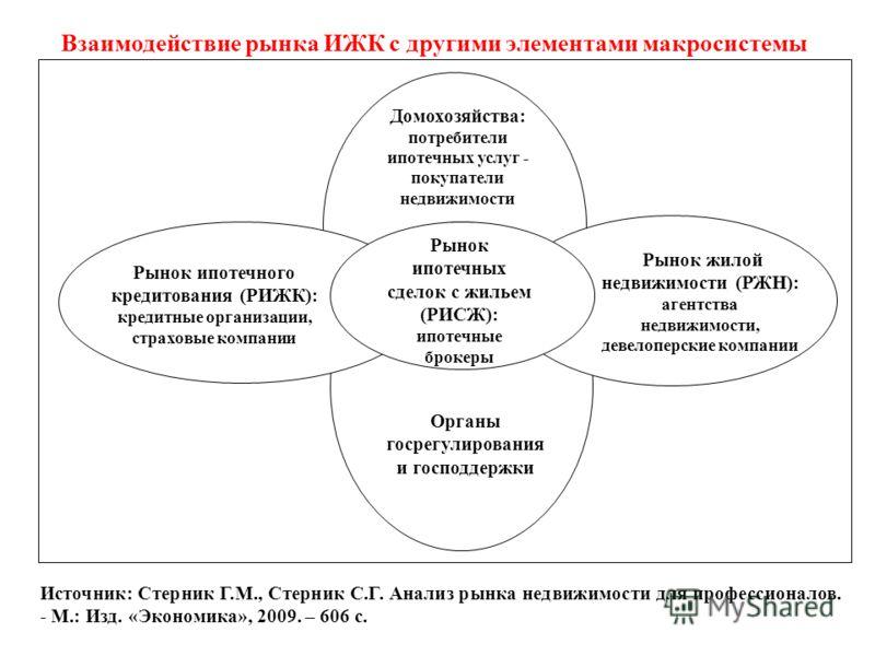 Взаимодействие рынка ИЖК с другими элементами макросистемы Рынок ипотечных сделок с жильем (РИСЖ): ипотечные брокеры Домохозяйства: потребители ипотечных услуг - покупатели недвижимости Рынок ипотечного кредитования (РИЖК): кредитные организации, стр