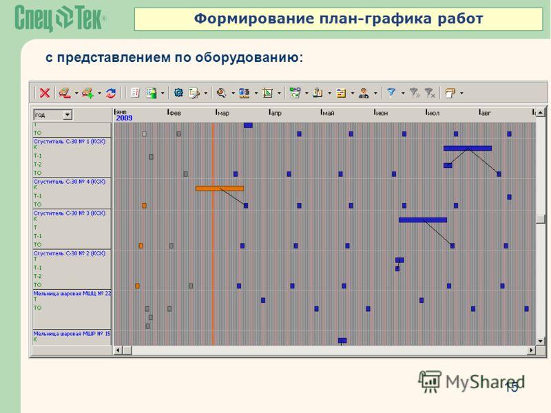 Формирование план-графика работ 15 с представлением по оборудованию: