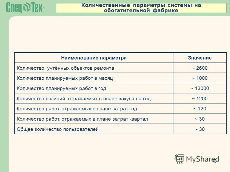 Количественные параметры системы на обогатительной фабрике 6 Наименование параметраЗначение Количество учтённых объектов ремонта~ 2600 Количество планируемых работ в месяц~ 1000 Количество планируемых работ в год~ 13000 Количество позиций, отражаемых