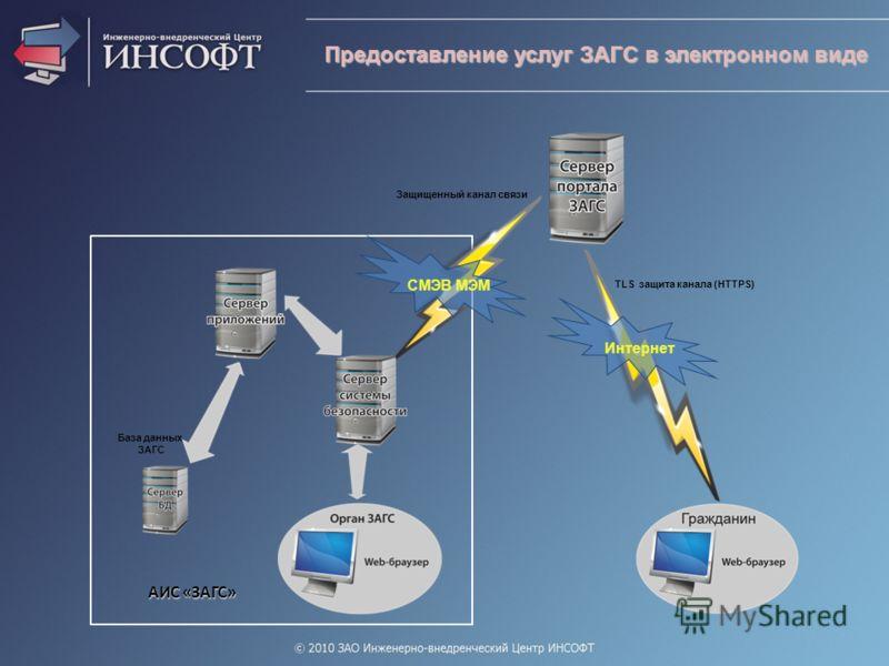 Предоставление услуг ЗАГС в электронном виде АИС «ЗАГС» База данных ЗАГС СМЭВ МЭМ Защищенный канал связи Интернет TLS защита канала (HTTPS)