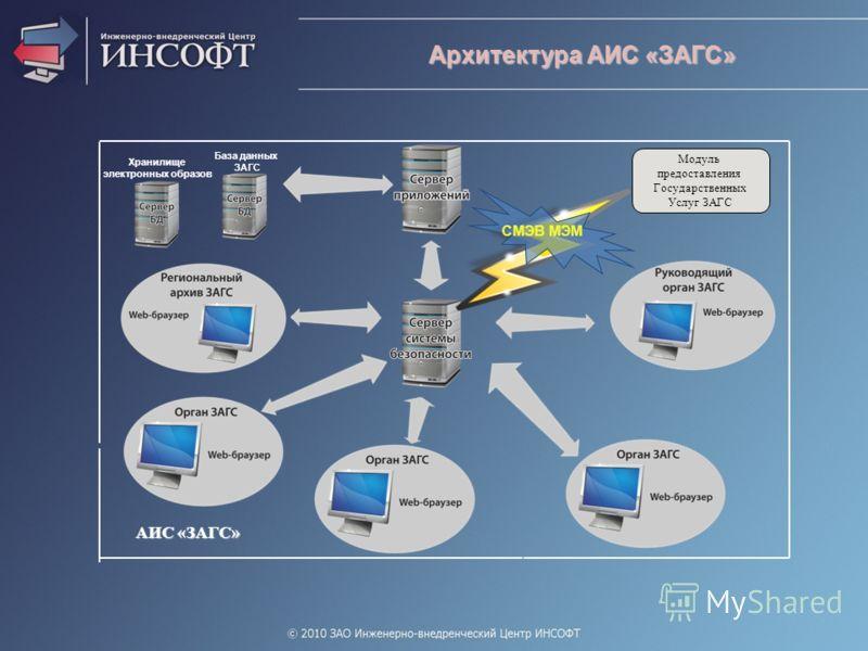 Архитектура АИС «ЗАГС» АИС «ЗАГС» Модуль предоставления Государственных Услуг ЗАГС База данных ЗАГС Хранилище электронных образов СМЭВ МЭМ