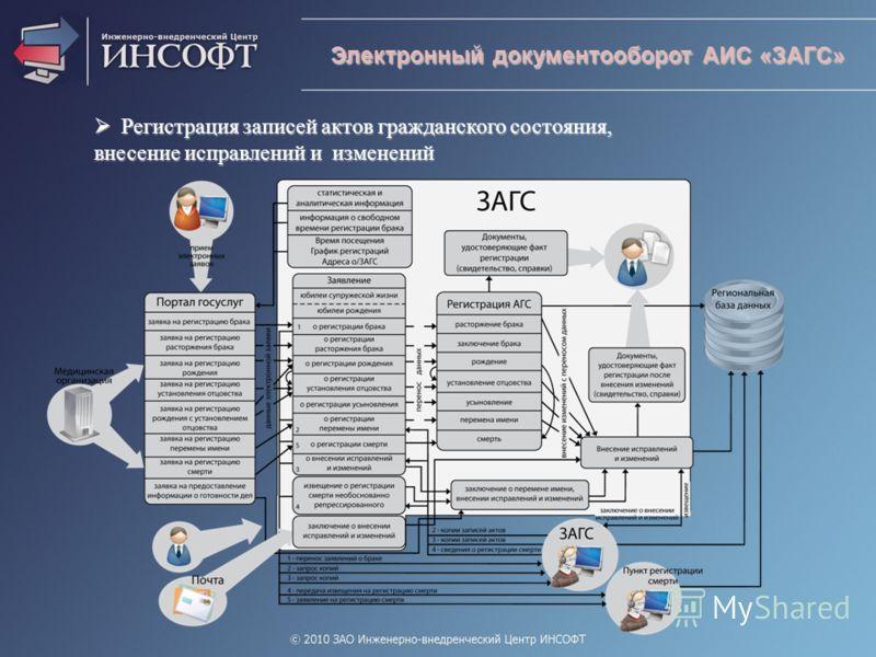 Электронный документооборот АИС «ЗАГС» Регистрация записей актов гражданского состояния, Регистрация записей актов гражданского состояния, внесение исправлений и изменений