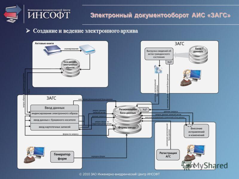 Электронный документооборот АИС «ЗАГС» Создание и ведение электронного архива Создание и ведение электронного архива